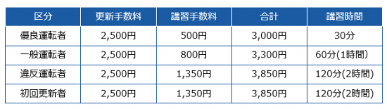 貝塚警察署 免許更新 受付時間