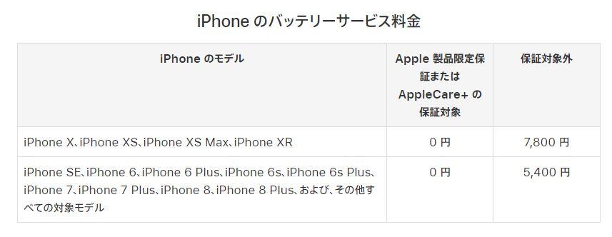iphoneバッテリー交換費用